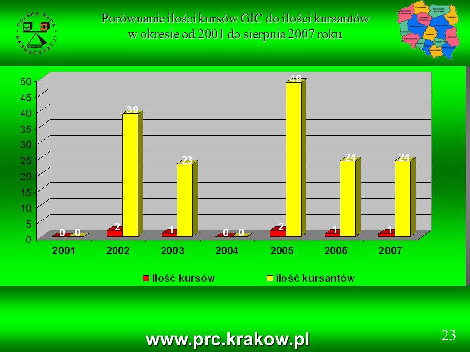 www.prc.krakow.pl Porównanie ilości kursów GIC do ilości kursantów