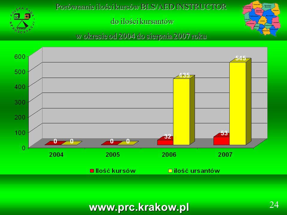 www.prc.krakow.pl Porównanie ilości kursów BLS/AED INSTRUCTOR