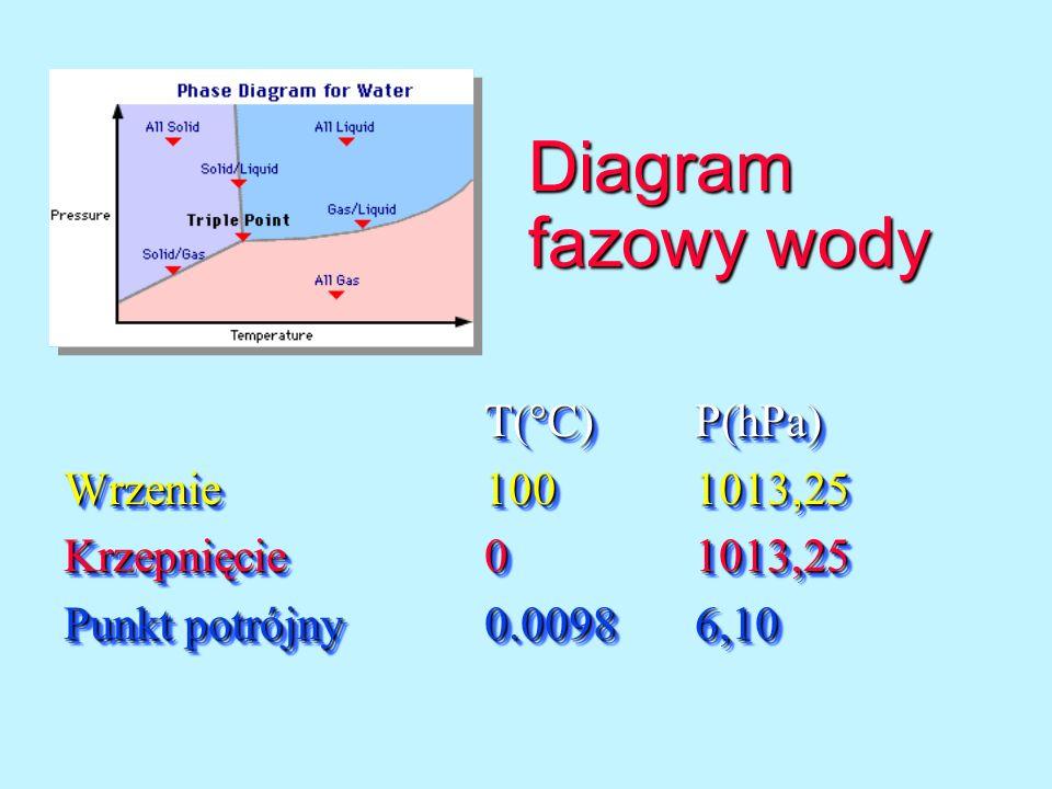 Diagram fazowy wody T(°C) P(hPa) Wrzenie 100 1013,25
