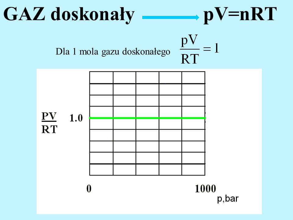 GAZ doskonały pV=nRT Dla 1 mola gazu doskonałego