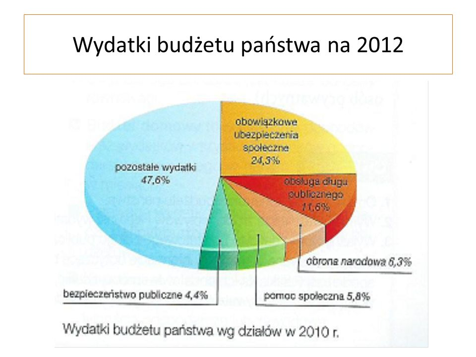 Wydatki budżetu państwa na 2012