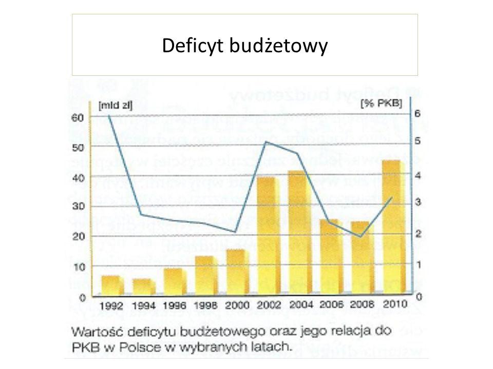 Deficyt budżetowy