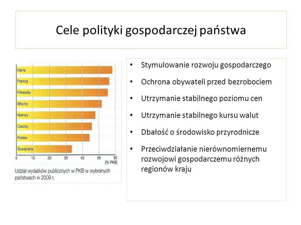 Cele polityki gospodarczej państwa