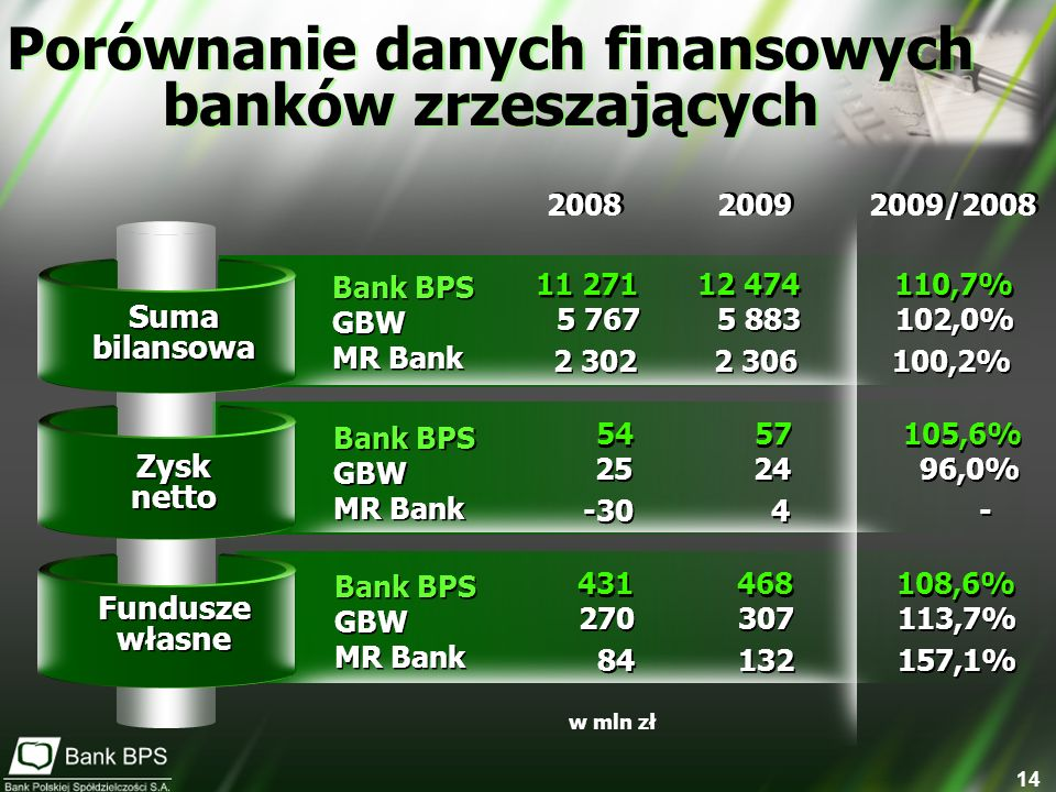 Porównanie danych finansowych banków zrzeszających