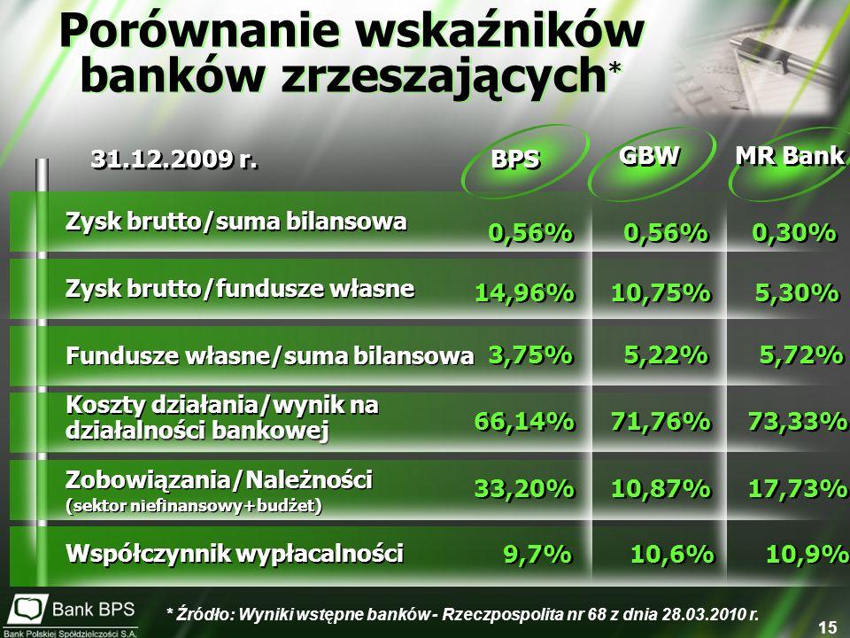 Porównanie wskaźników banków zrzeszających*