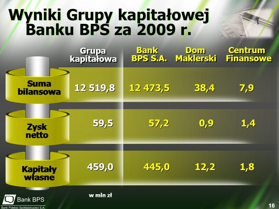 Wyniki Grupy kapitałowej
