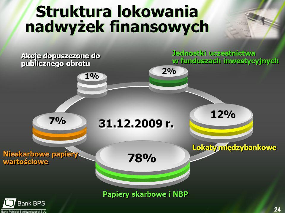 Struktura lokowania nadwyżek finansowych
