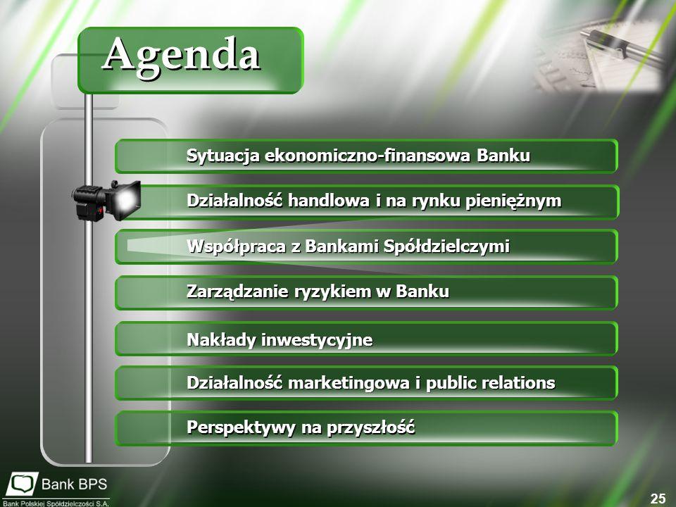 Agenda Sytuacja ekonomiczno-finansowa Banku