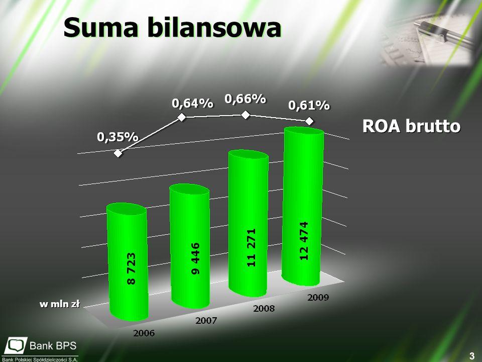 Suma bilansowa ROA brutto w mln zł