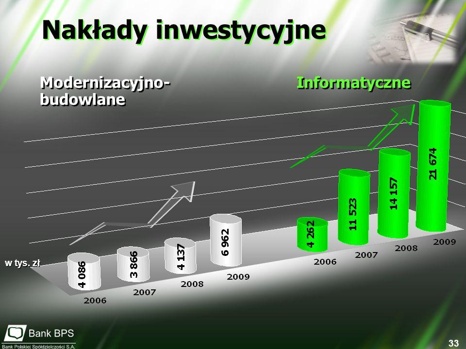 Nakłady inwestycyjne Modernizacyjno- budowlane Informatyczne w tys. zł