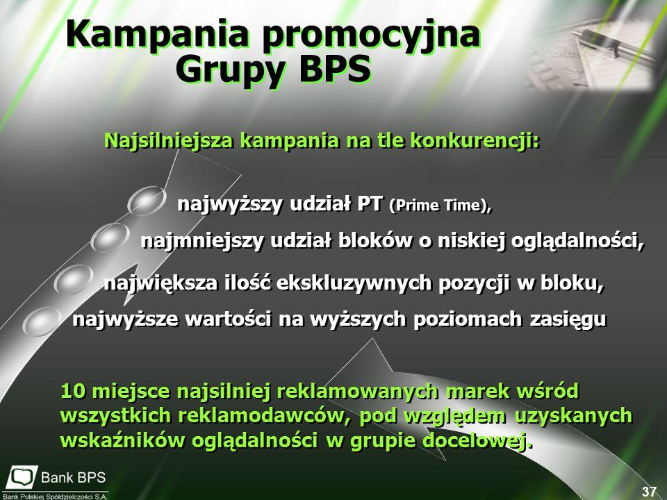 Kampania promocyjna Grupy BPS