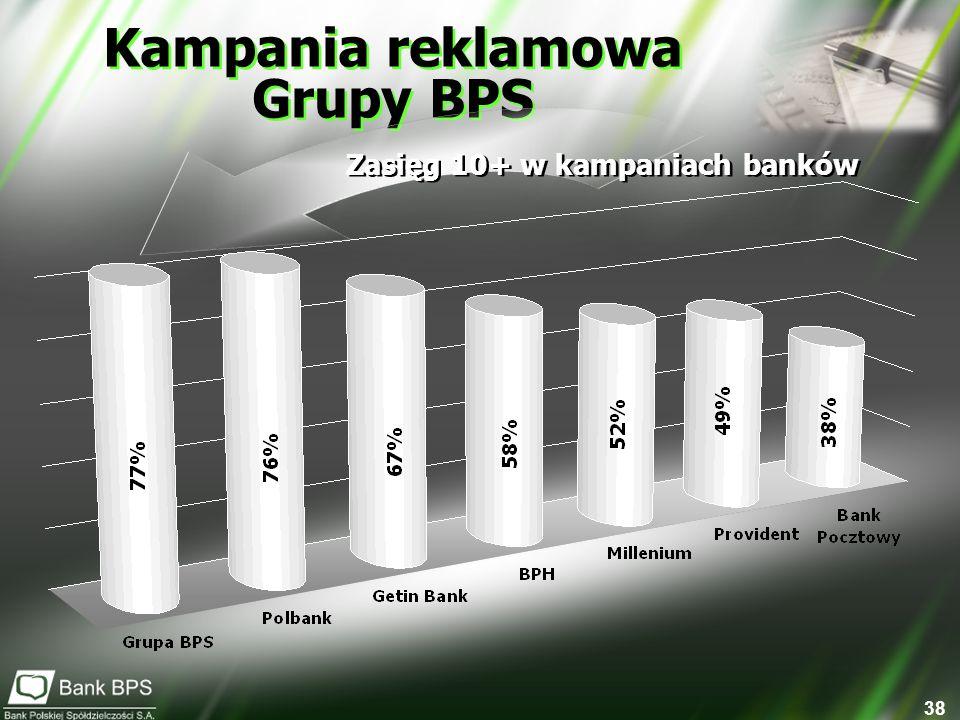 Kampania reklamowa Grupy BPS