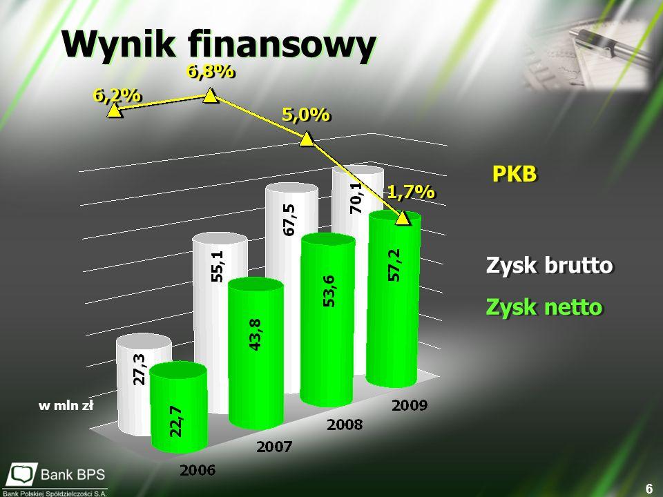 Wynik finansowy PKB Zysk brutto Zysk netto w mln zł