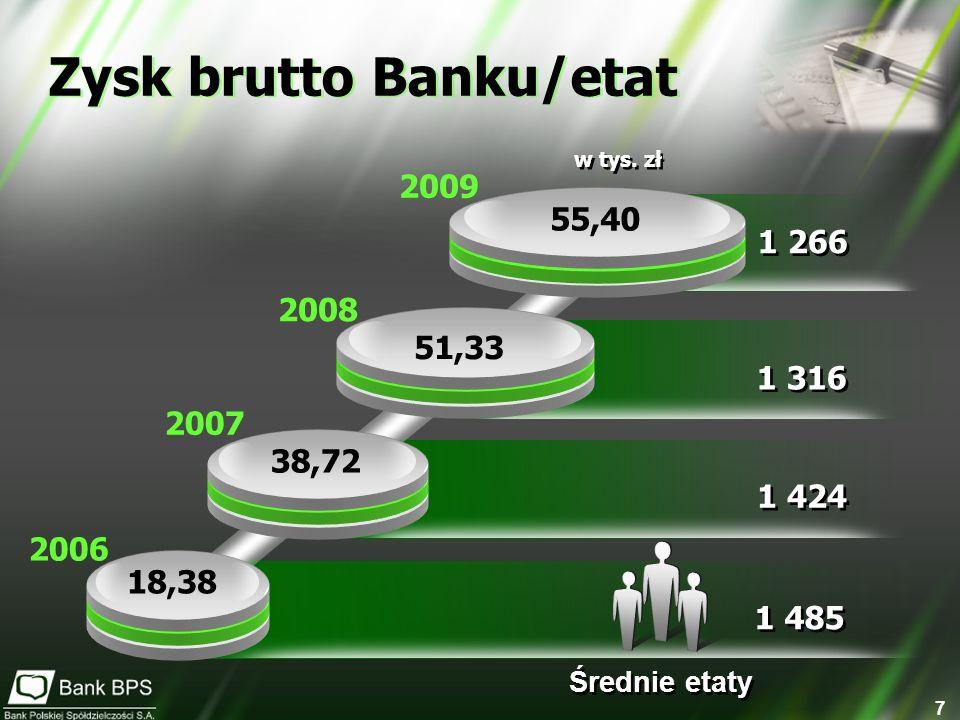 Zysk brutto Banku/etat