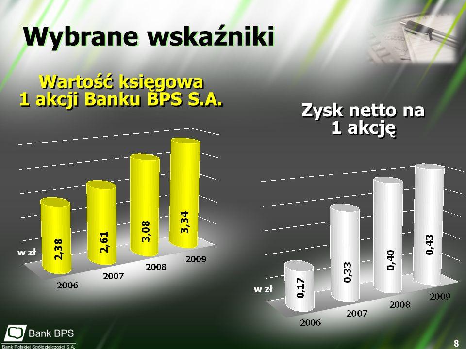 Wartość księgowa 1 akcji Banku BPS S.A.