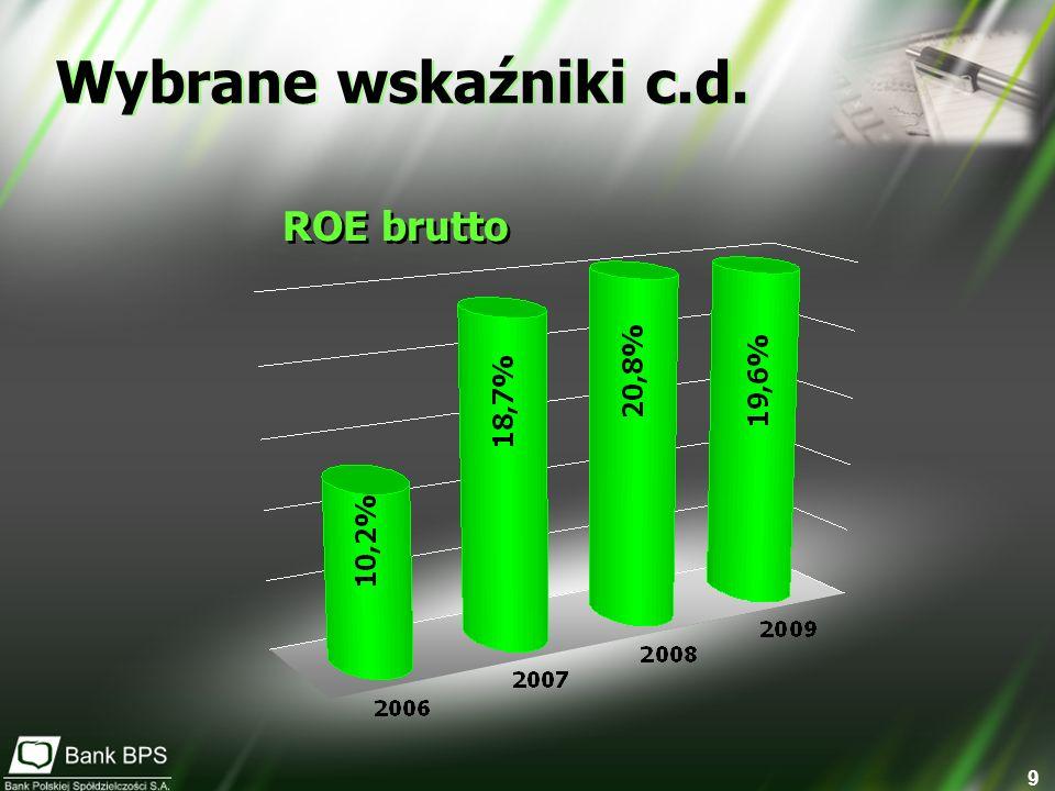 Wybrane wskaźniki c.d. ROE brutto