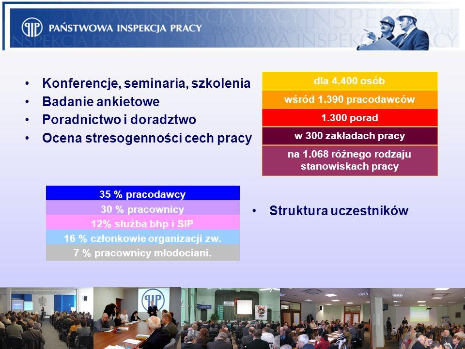 Konferencje, seminaria, szkolenia Badanie ankietowe