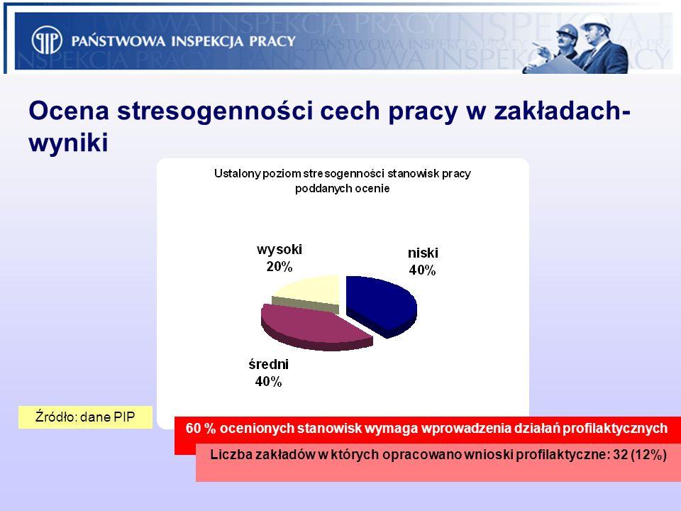 Ocena stresogenności cech pracy w zakładach- wyniki