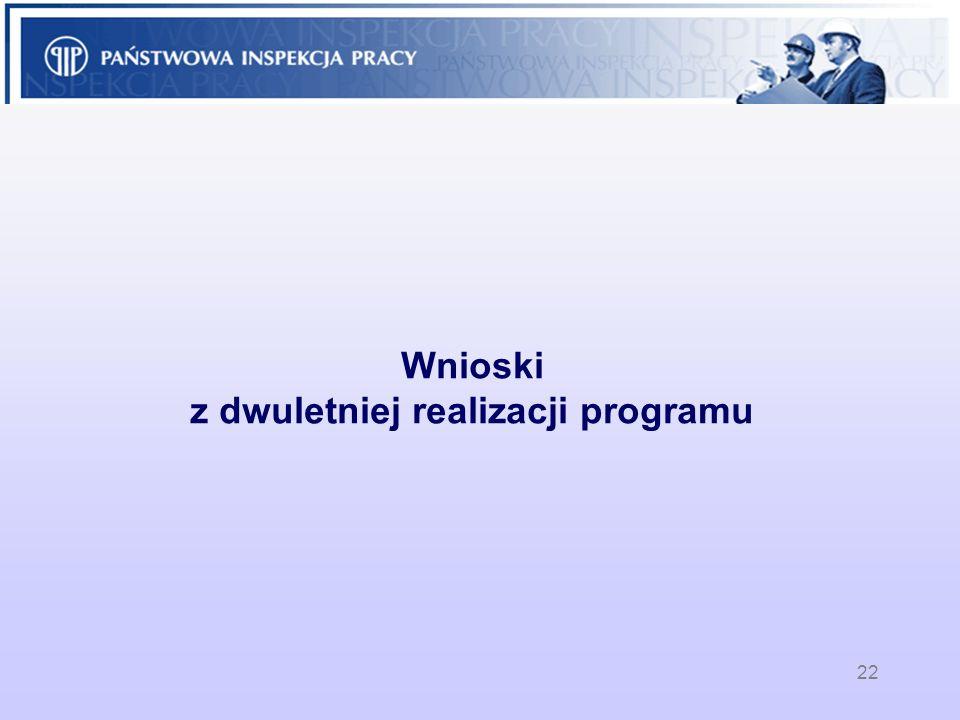 Wnioski z dwuletniej realizacji programu
