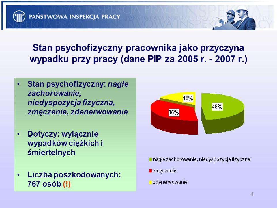 Stan psychofizyczny pracownika jako przyczyna wypadku przy pracy (dane PIP za 2005 r. - 2007 r.)
