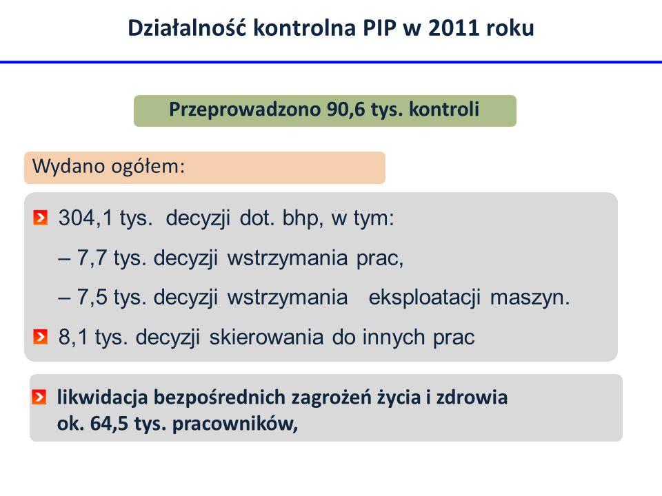 Działalność kontrolna PIP w 2011 roku