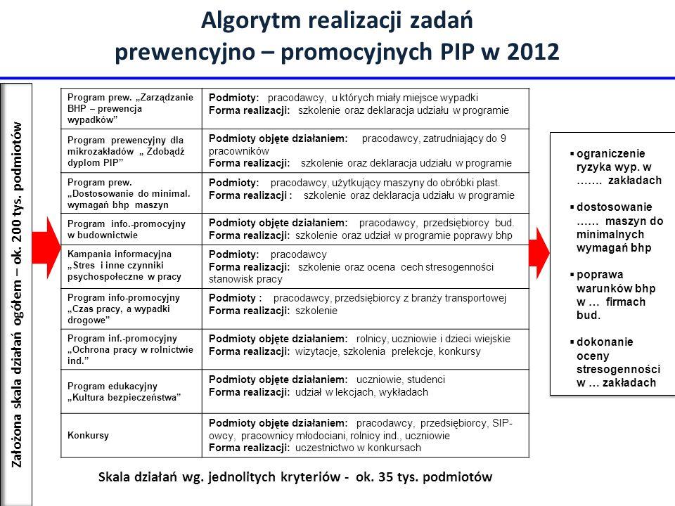 Algorytm realizacji zadań prewencyjno – promocyjnych PIP w 2012
