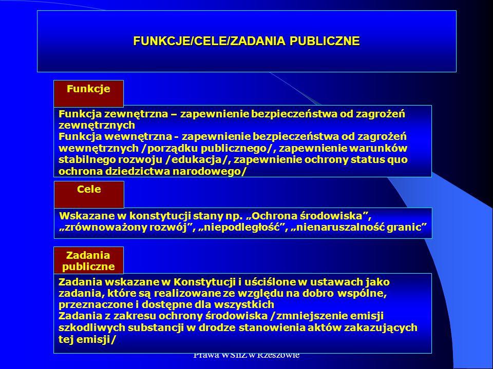 FUNKCJE/CELE/ZADANIA PUBLICZNE