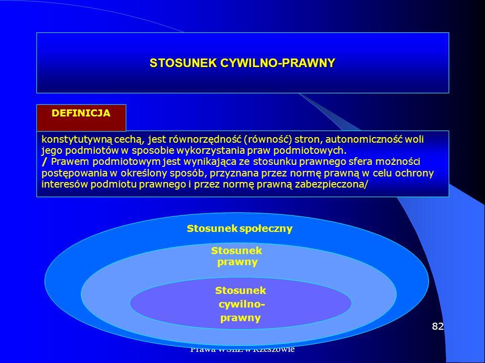 STOSUNEK CYWILNO-PRAWNY