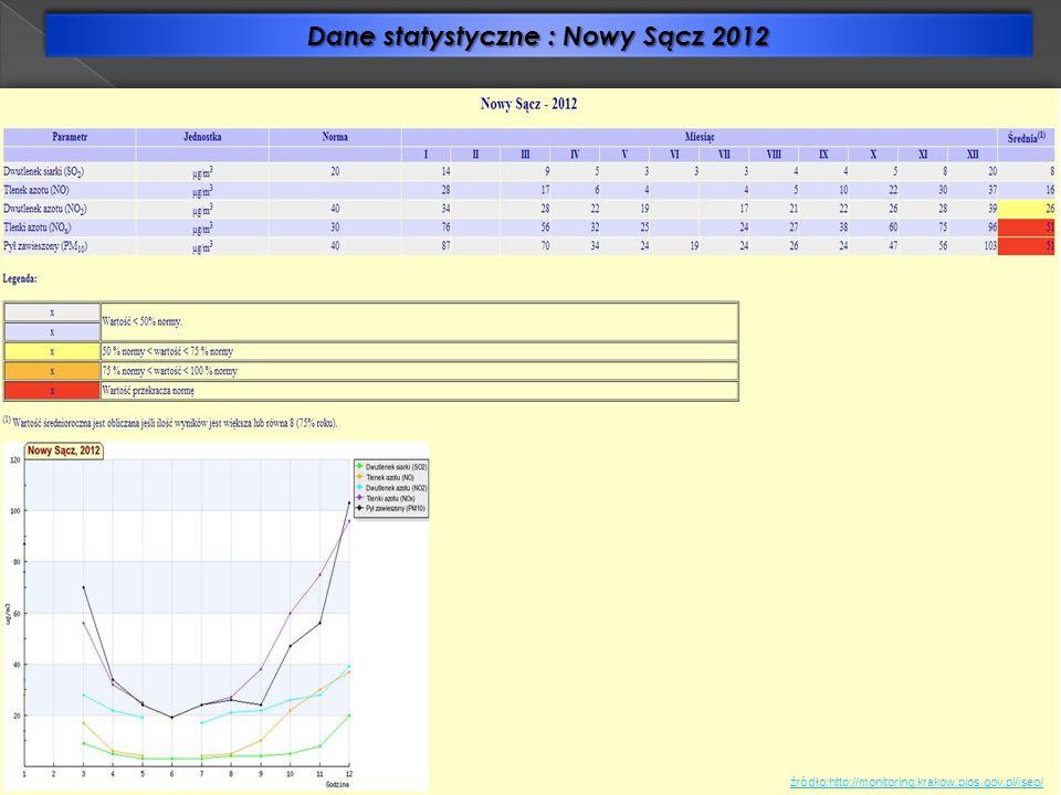Dane statystyczne : Nowy Sącz 2012