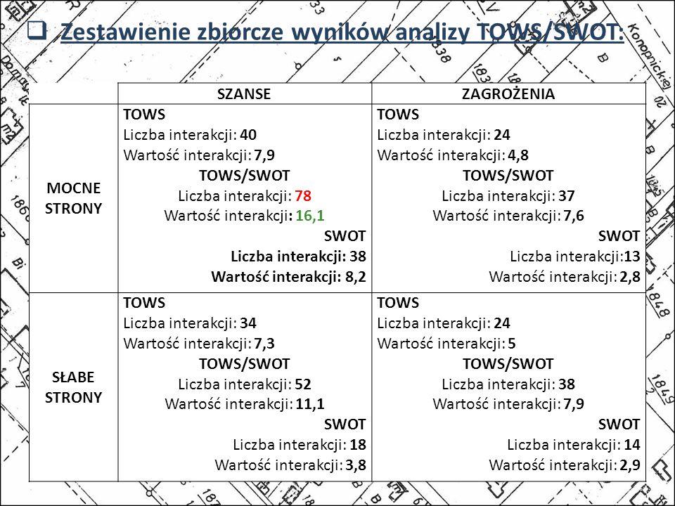 Zestawienie zbiorcze wyników analizy TOWS/SWOT: