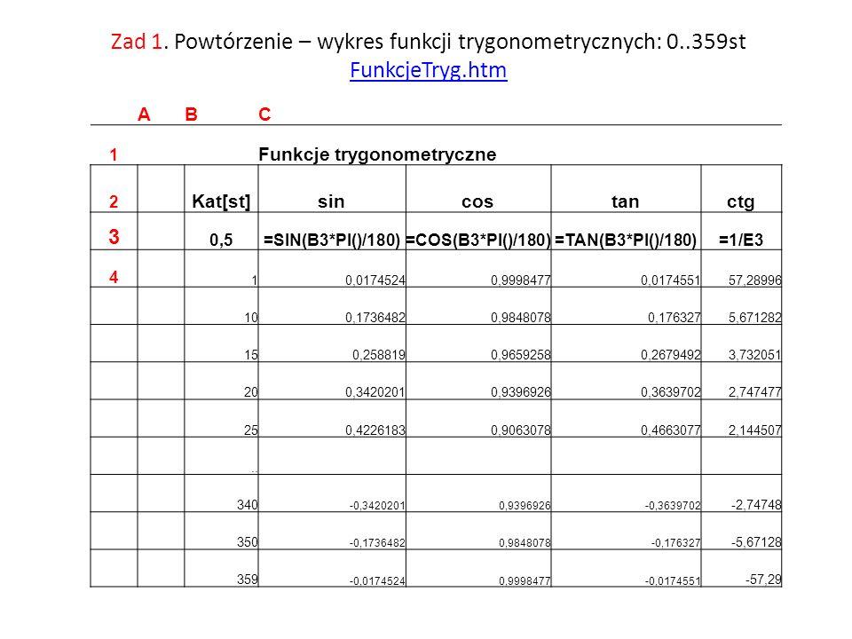 Zad 1. Powtórzenie – wykres funkcji trygonometrycznych: 0