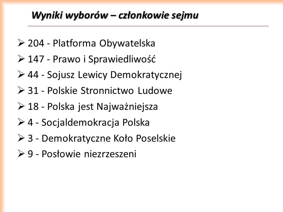 Wyniki wyborów – członkowie sejmu