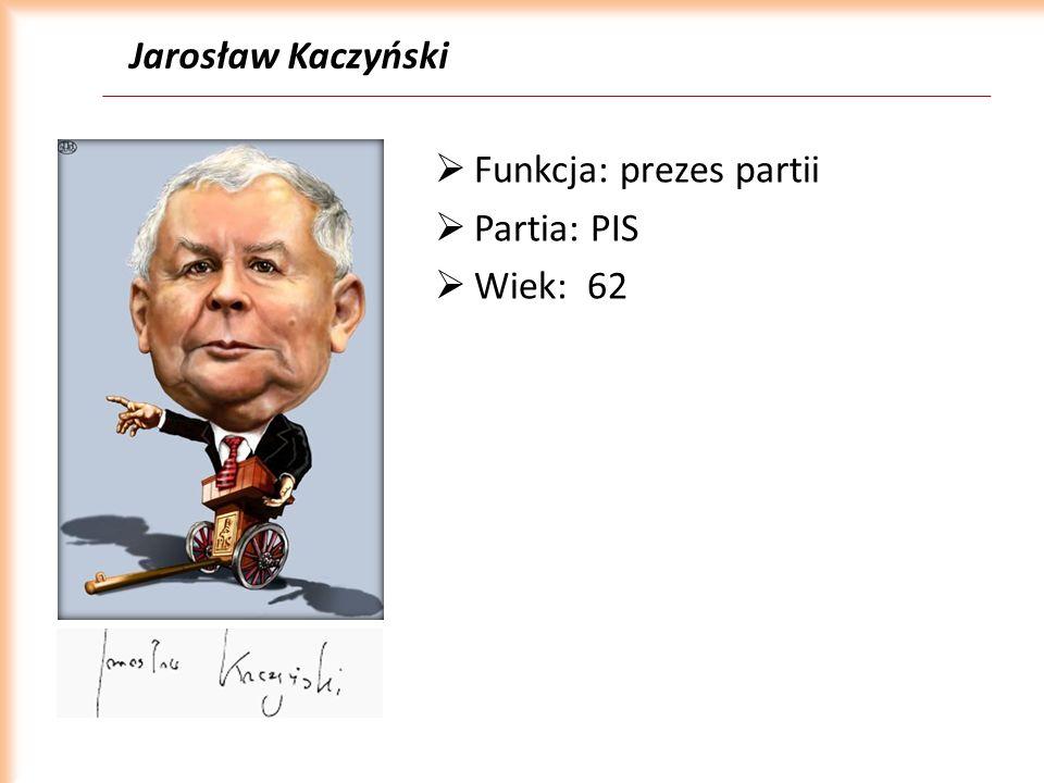 Jarosław Kaczyński Funkcja: prezes partii Partia: PIS Wiek: 62
