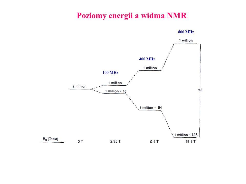 Poziomy energii a widma NMR