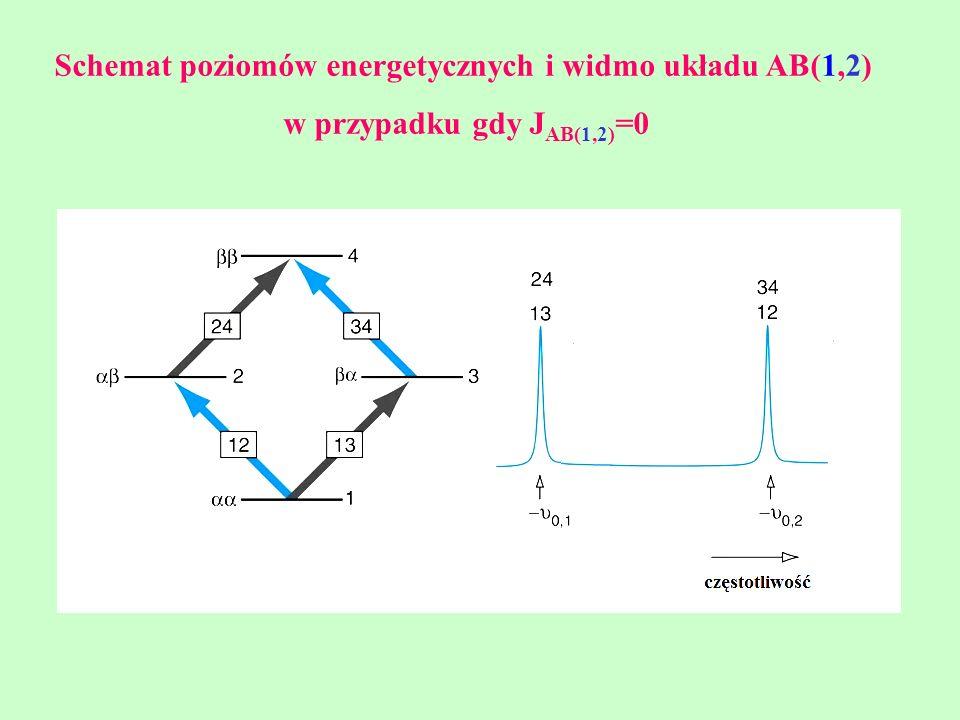 Schemat poziomów energetycznych i widmo układu AB(1,2)
