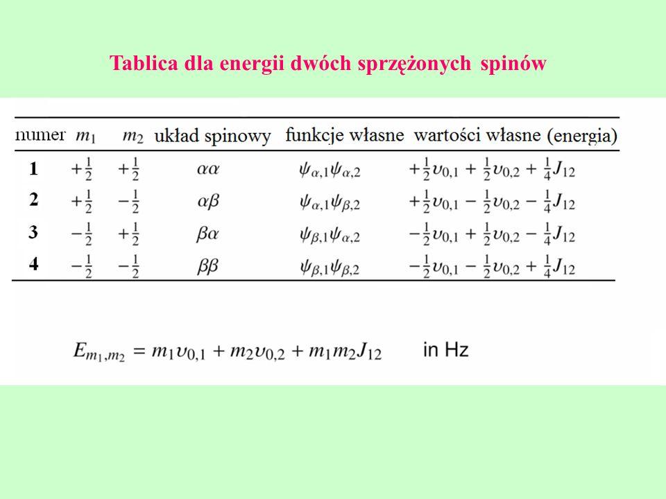 Tablica dla energii dwóch sprzężonych spinów