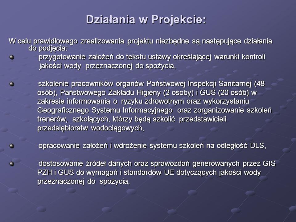 Działania w Projekcie: