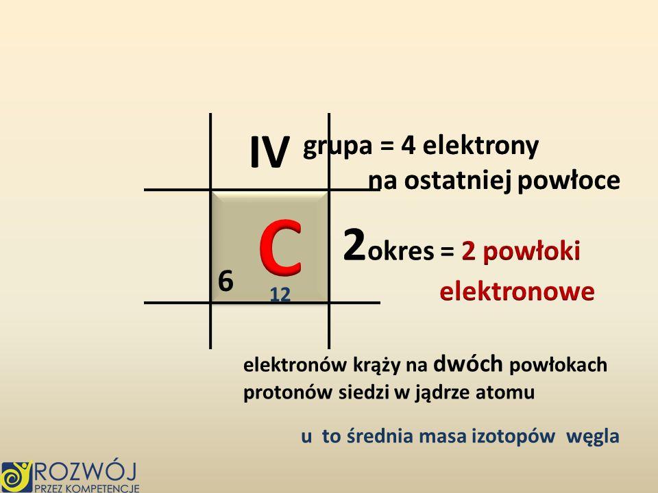 C IV 2okres = 2 powłoki 6 grupa = 4 elektrony na ostatniej powłoce