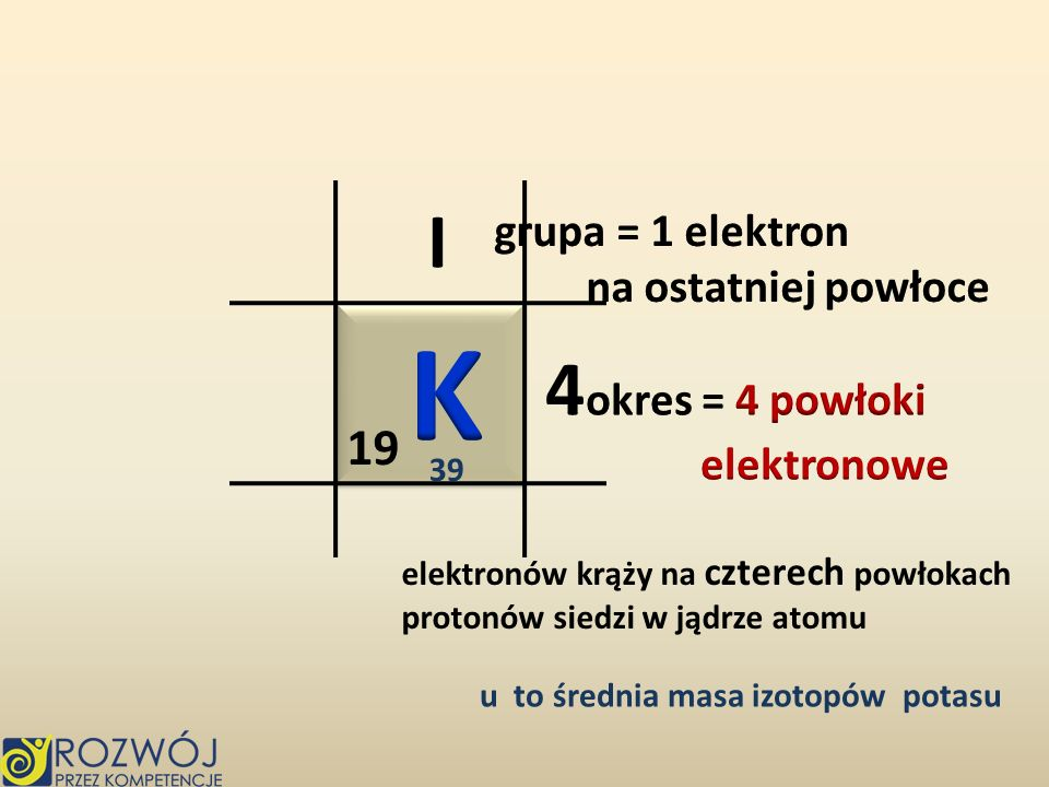 K I 4okres = 4 powłoki 19 grupa = 1 elektron na ostatniej powłoce