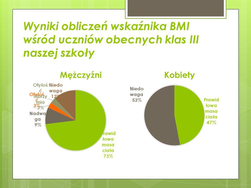 Wyniki obliczeń wskaźnika BMI wśród uczniów obecnych klas III naszej szkoły