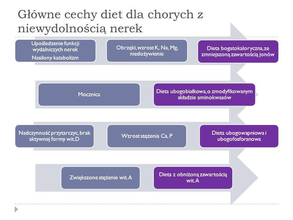 Główne cechy diet dla chorych z niewydolnością nerek