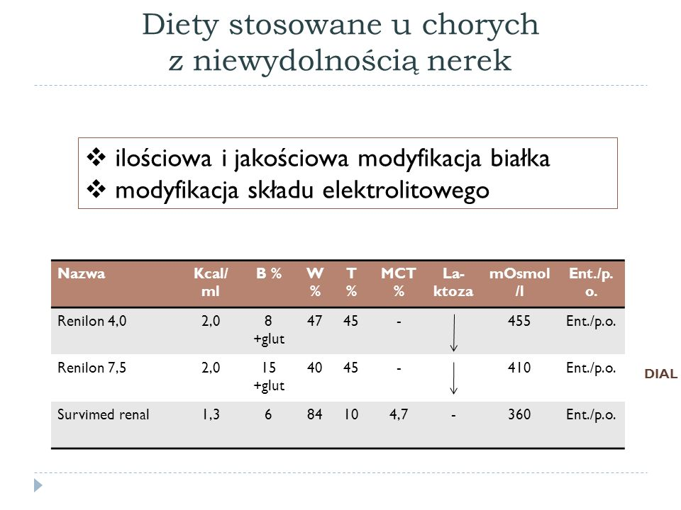 Diety stosowane u chorych z niewydolnością nerek