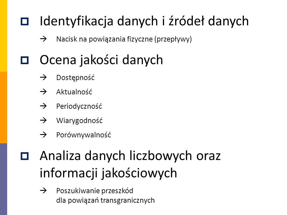 Identyfikacja danych i źródeł danych Ocena jakości danych