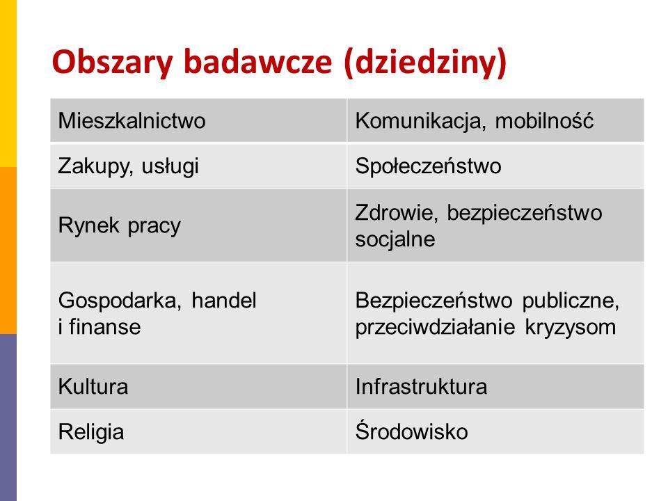 Obszary badawcze (dziedziny)