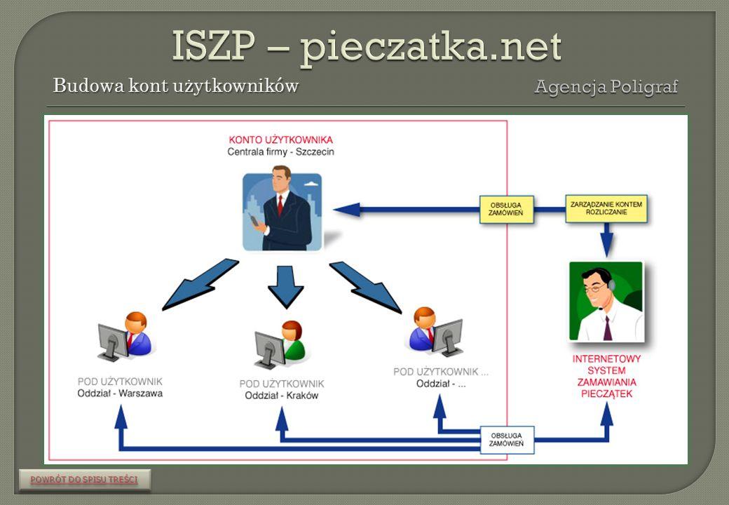 ISZP – pieczatka.net Budowa kont użytkowników Agencja Poligraf