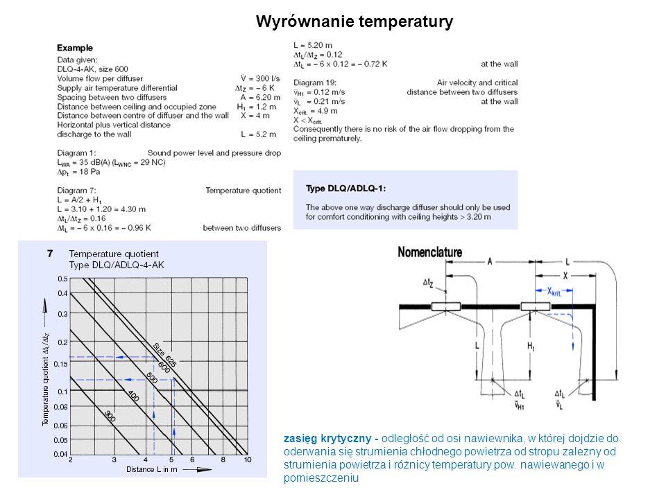 Wyrównanie temperatury