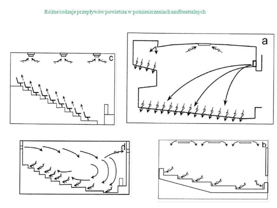 Różne rodzaje przepływów powietrza w pomieszczeniach amfiteatralnych