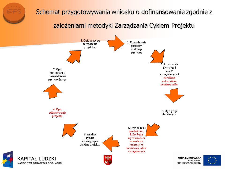 Schemat przygotowywania wniosku o dofinansowanie zgodnie z założeniami metodyki Zarządzania Cyklem Projektu