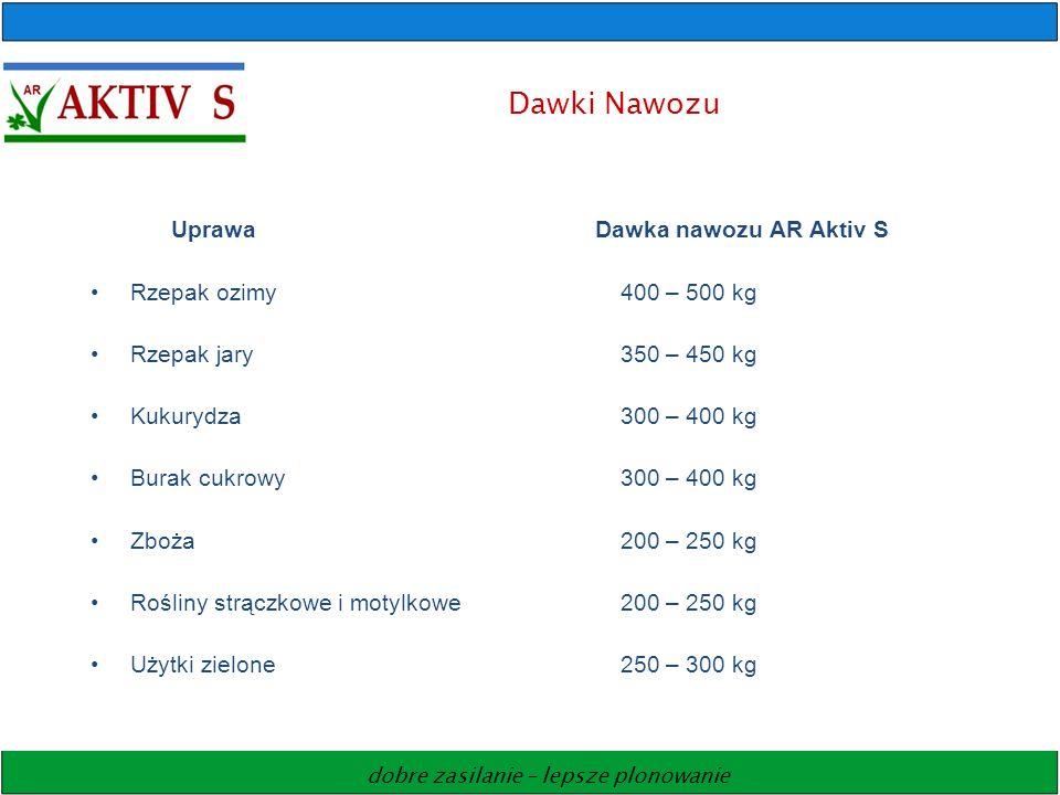 Dawki Nawozu Uprawa Dawka nawozu AR Aktiv S Rzepak ozimy 400 – 500 kg