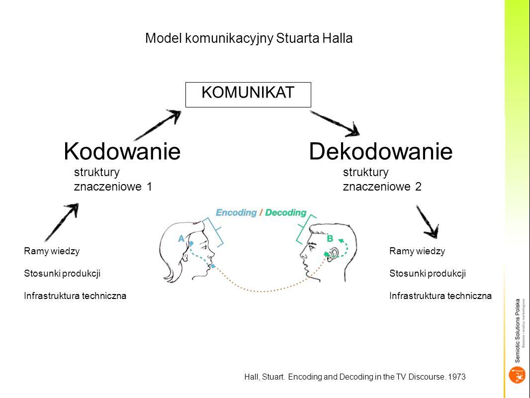Kodowanie Dekodowanie KOMUNIKAT Model komunikacyjny Stuarta Halla
